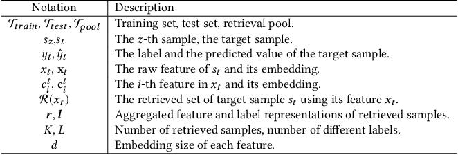 Figure 2 for Retrieval & Interaction Machine for Tabular Data Prediction