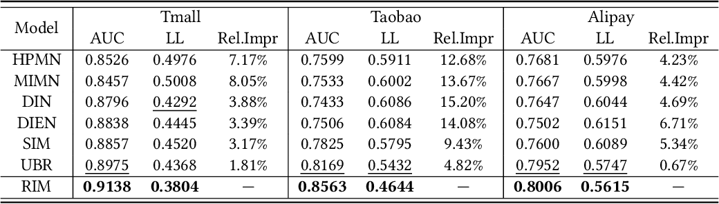 Figure 4 for Retrieval & Interaction Machine for Tabular Data Prediction