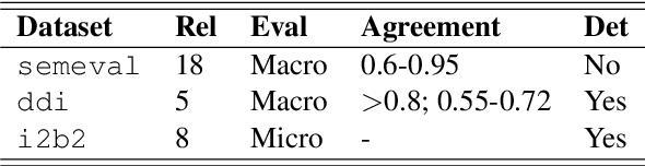 Figure 1 for REflex: Flexible Framework for Relation Extraction in Multiple Domains