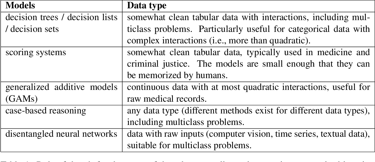 Figure 1 for Interpretable Machine Learning: Fundamental Principles and 10 Grand Challenges