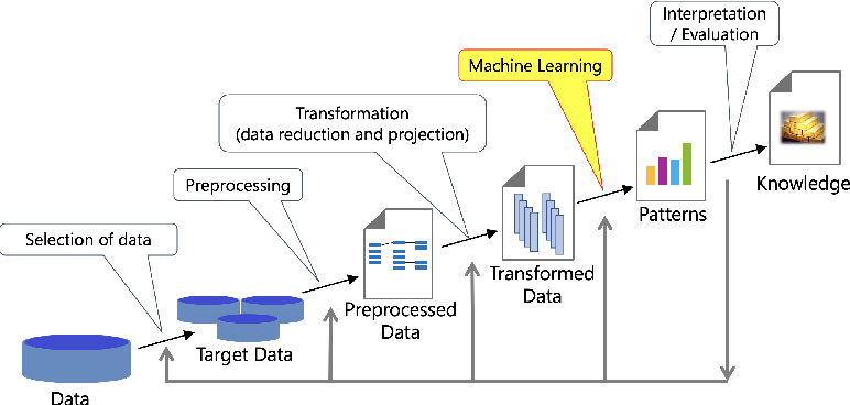 Figure 2 for Interpretable Machine Learning: Fundamental Principles and 10 Grand Challenges