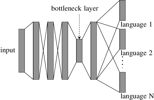 Figure 2 for Unsupervised Pattern Discovery from Thematic Speech Archives Based on Multilingual Bottleneck Features