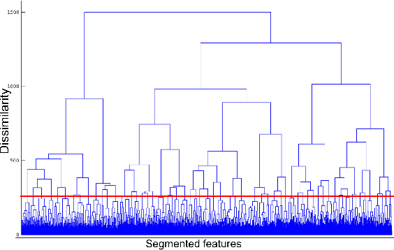 Figure 3 for Unsupervised Pattern Discovery from Thematic Speech Archives Based on Multilingual Bottleneck Features