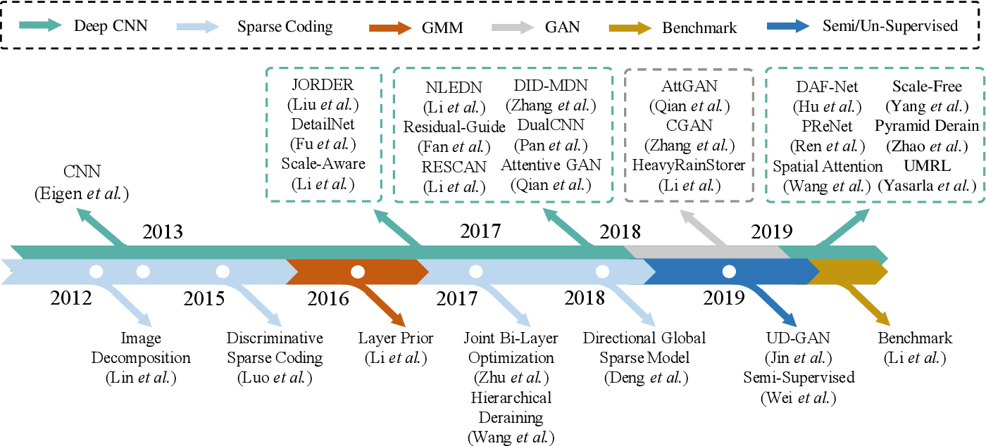 Figure 3 for Single Image Deraining: From Model-Based to Data-Driven and Beyond