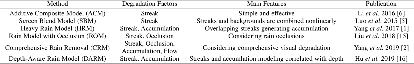 Figure 2 for Single Image Deraining: From Model-Based to Data-Driven and Beyond