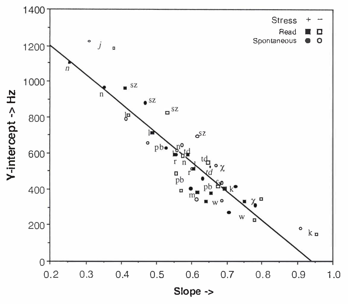Figure 4 From A Comparison Between The Acoustics Of Vowel And