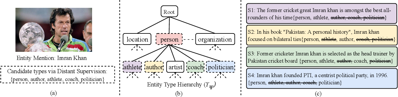 Figure 1 for Fine-Grained Named Entity Typing over Distantly Supervised Data Based on Refined Representations