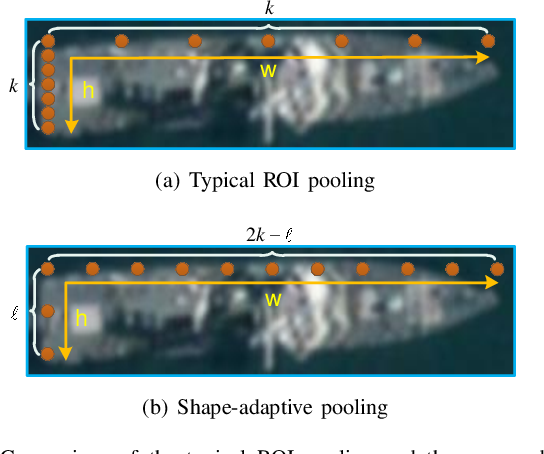 Figure 4 for A Novel CNN-based Method for Accurate Ship Detection in HR Optical Remote Sensing Images via Rotated Bounding Box