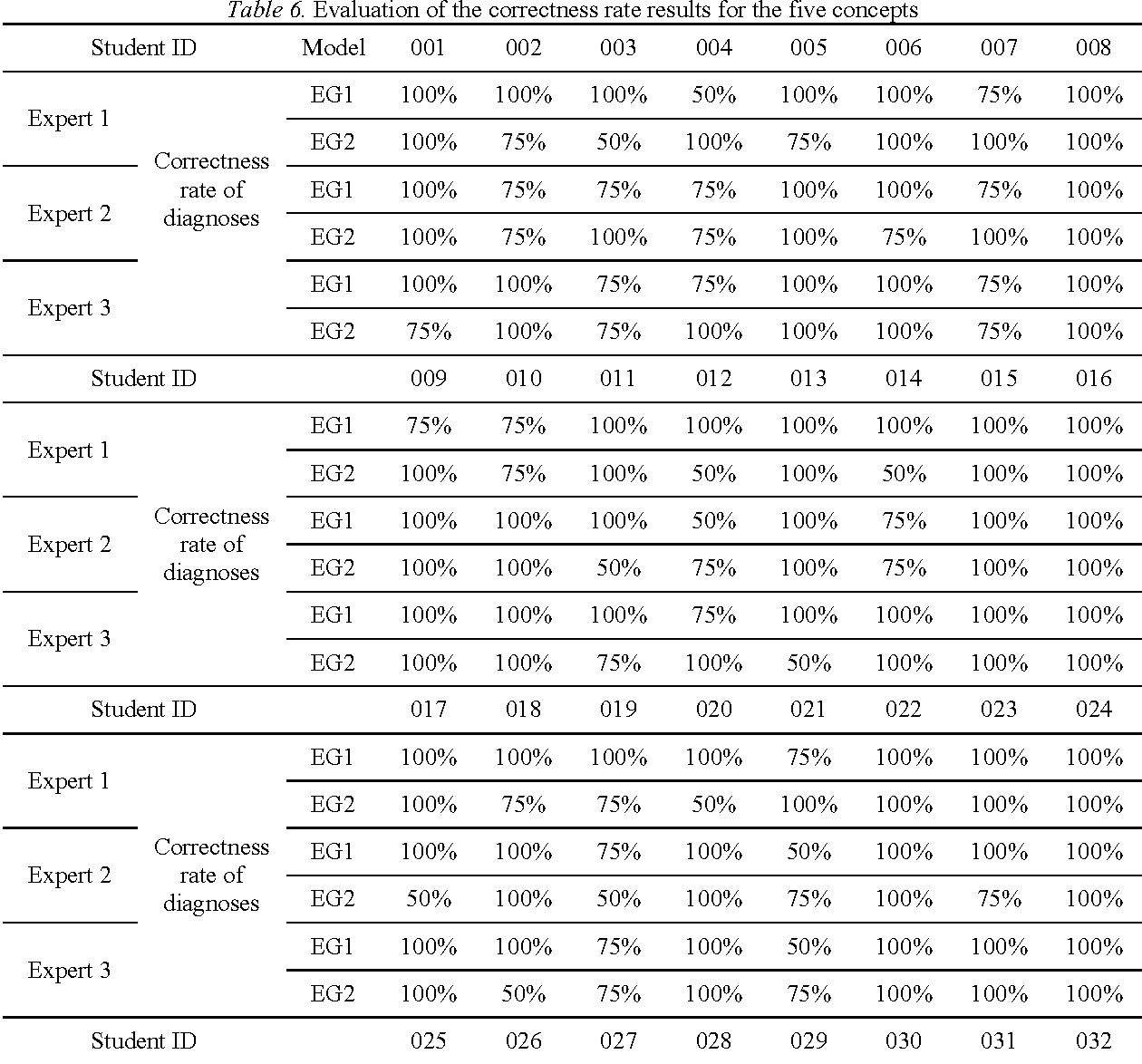 Table 6. Evaluation of the correctness rate results for the five concepts
