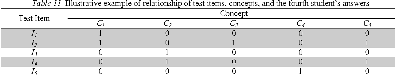Table 11. Illustrative example of relationship of test items, concepts, and the fourth student's answers