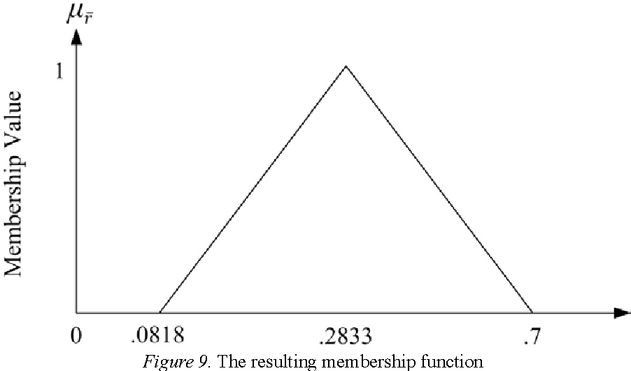Figure 9. The resulting membership function