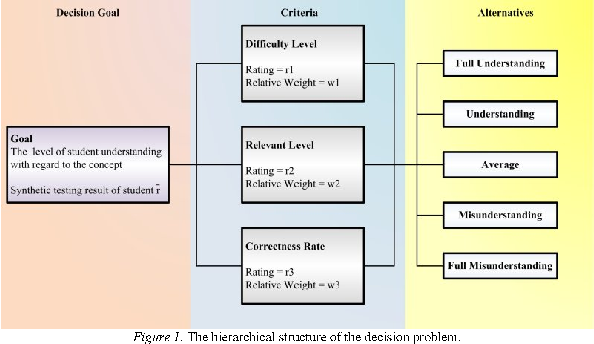 Figure 1. The hierarchical structure of the decision problem.