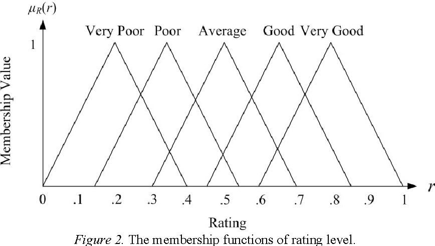 Figure 2. The membership functions of rating level.