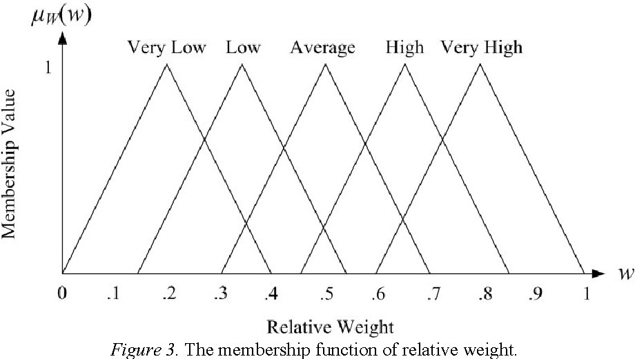 Figure 3. The membership function of relative weight.