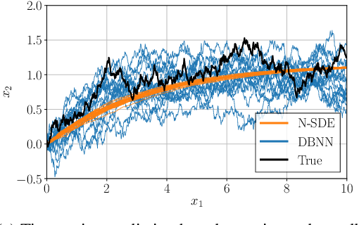 Figure 2 for Differential Bayesian Neural Nets