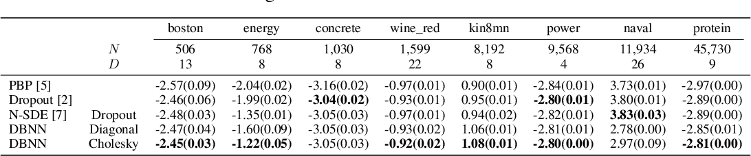 Figure 1 for Differential Bayesian Neural Nets