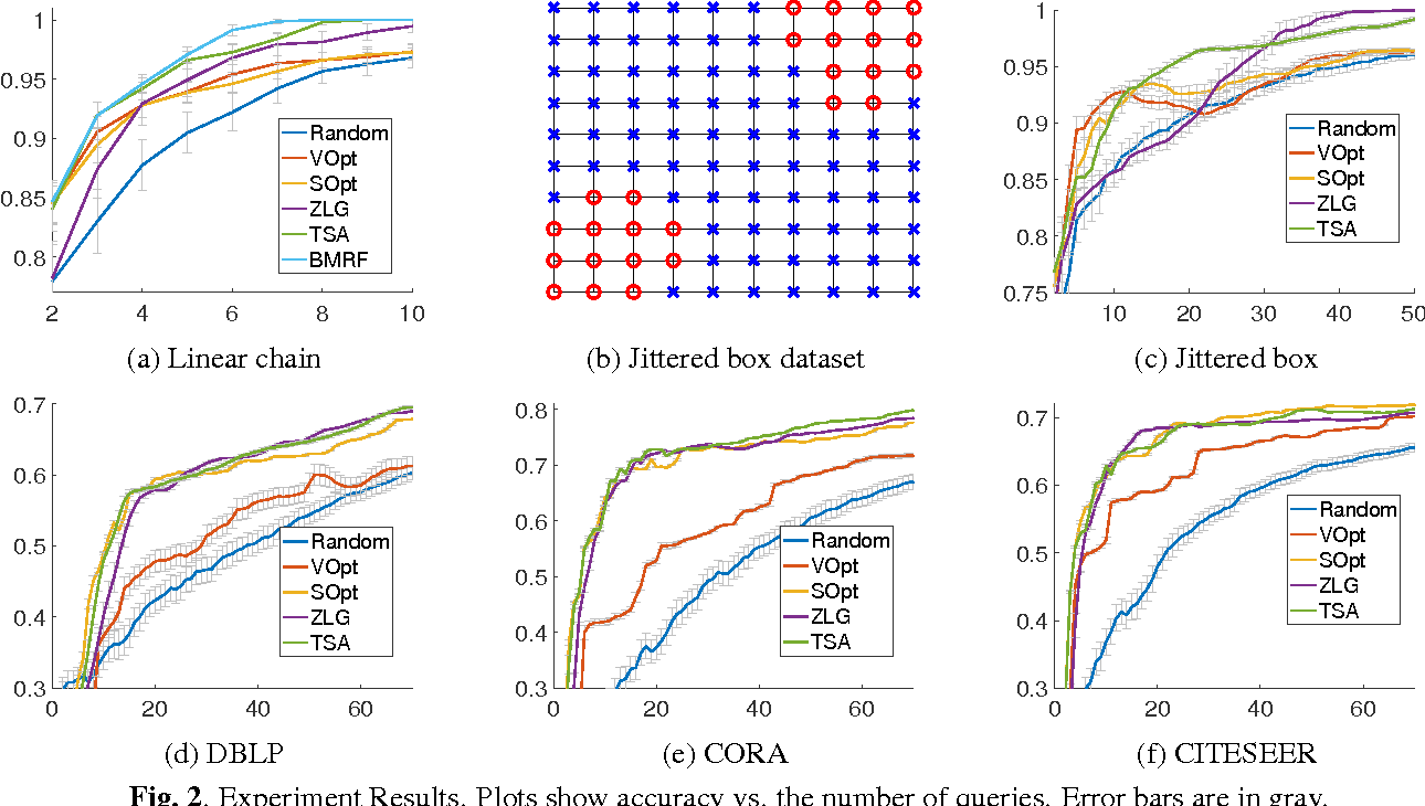Figure 3 for Graph-Based Active Learning: A New Look at Expected Error Minimization