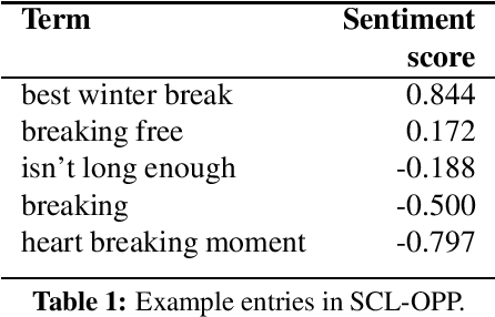 Figure 1 for Sentiment Composition of Words with Opposing Polarities