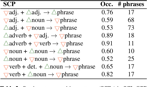 Figure 2 for Sentiment Composition of Words with Opposing Polarities