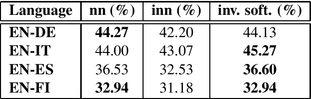 Figure 1 for Mapping Supervised Bilingual Word Embeddings from English to low-resource languages