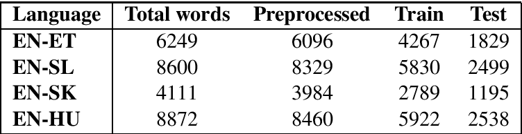 Figure 2 for Mapping Supervised Bilingual Word Embeddings from English to low-resource languages