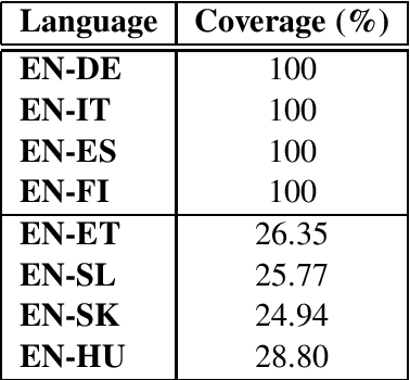 Figure 3 for Mapping Supervised Bilingual Word Embeddings from English to low-resource languages