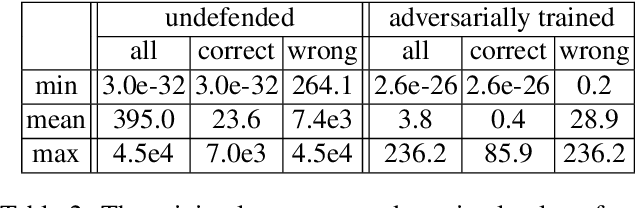 Figure 3 for Bilateral Adversarial Training: Towards Fast Training of More Robust Models Against Adversarial Attacks