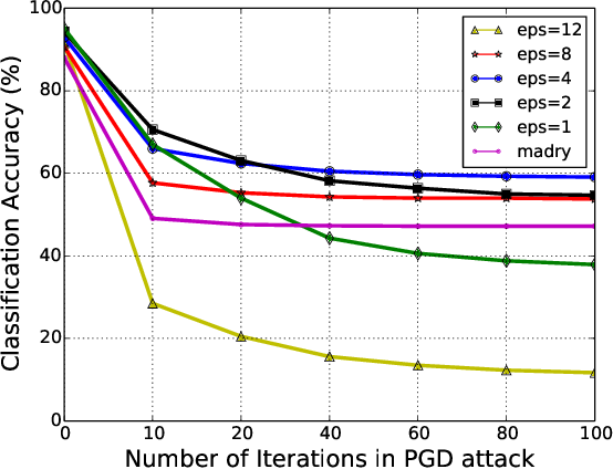 Figure 2 for Bilateral Adversarial Training: Towards Fast Training of More Robust Models Against Adversarial Attacks