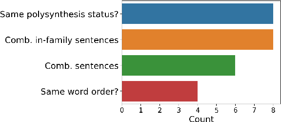 Figure 1 for A Massively Multilingual Analysis of Cross-linguality in Shared Embedding Space