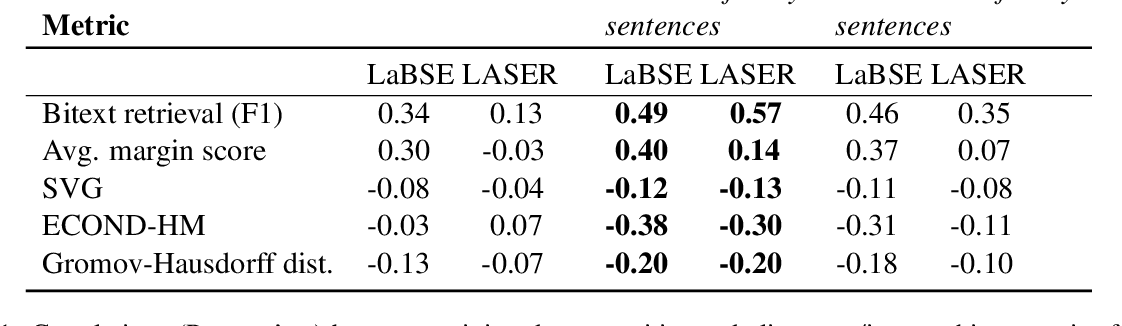 Figure 2 for A Massively Multilingual Analysis of Cross-linguality in Shared Embedding Space