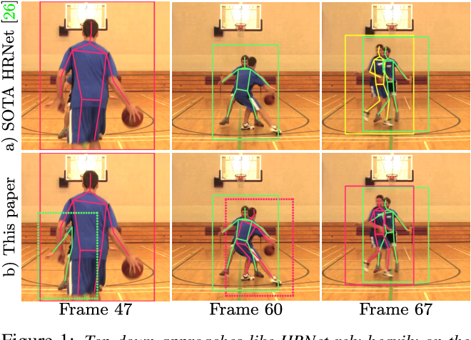 Figure 1 for Combining detection and tracking for human pose estimation in videos