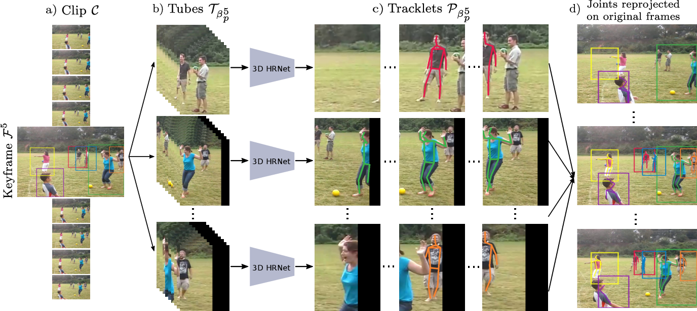 Figure 3 for Combining detection and tracking for human pose estimation in videos