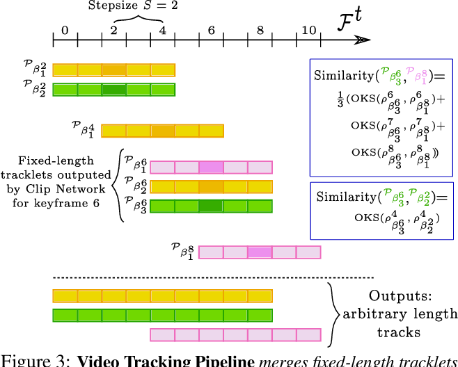 Figure 4 for Combining detection and tracking for human pose estimation in videos