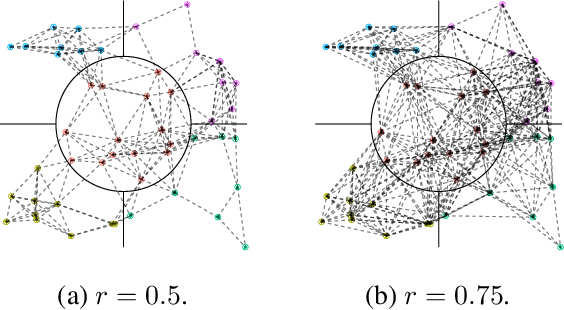 Figure 1 for Distributed Linear Model Clustering over Networks: A Tree-Based Fused-Lasso ADMM Approach