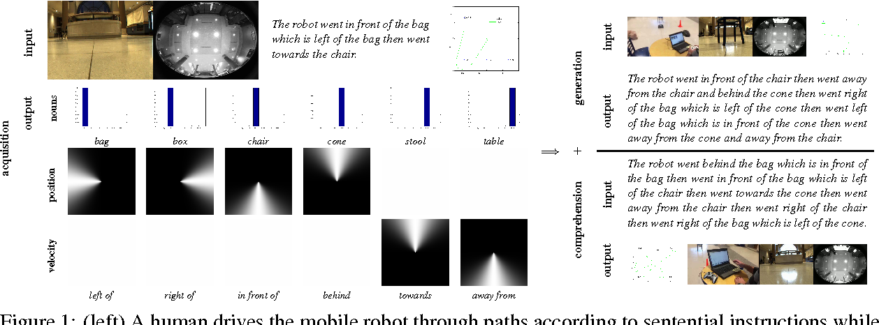 Figure 1 for Robot Language Learning, Generation, and Comprehension