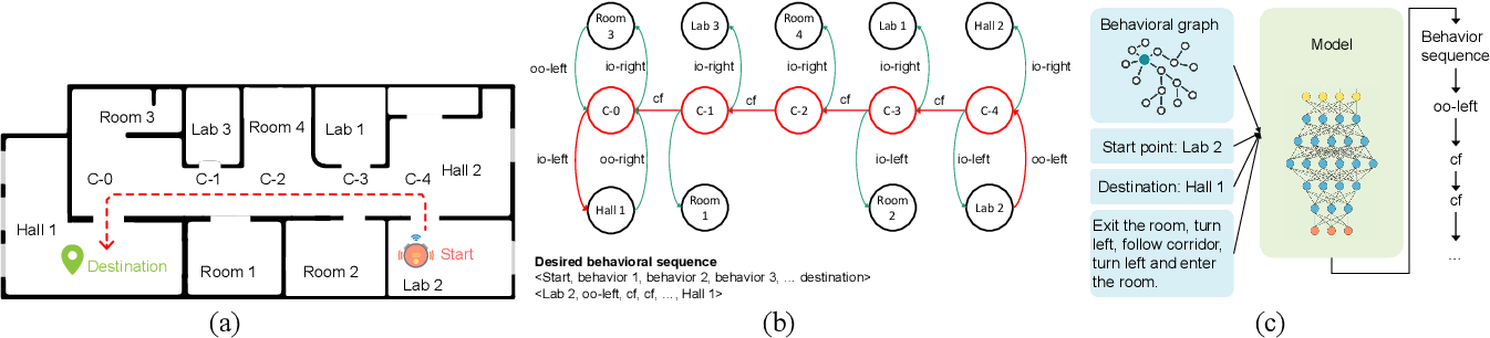 Figure 1 for High-Level Plan for Behavioral Robot Navigation with Natural Language Directions and R-NET