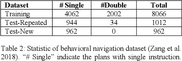 Figure 4 for High-Level Plan for Behavioral Robot Navigation with Natural Language Directions and R-NET