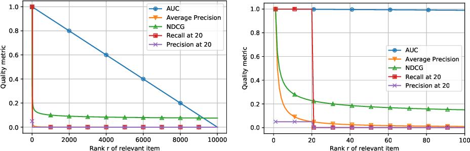 Figure 1 for Evaluation Metrics for Item Recommendation under Sampling