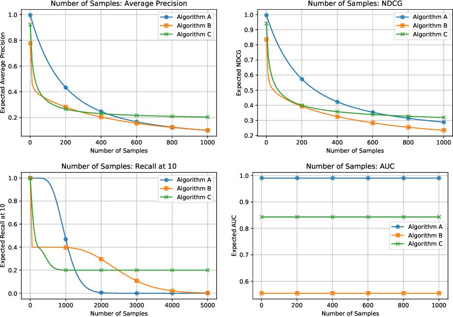 Figure 2 for Evaluation Metrics for Item Recommendation under Sampling