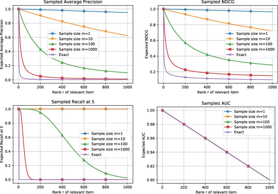 Figure 3 for Evaluation Metrics for Item Recommendation under Sampling