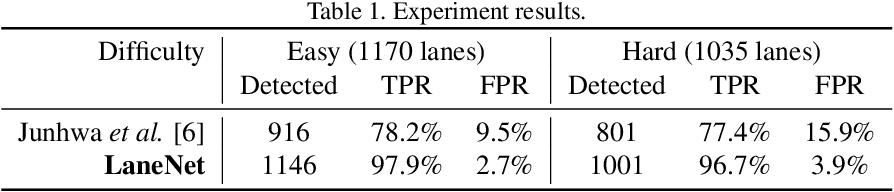 Figure 2 for LaneNet: Real-Time Lane Detection Networks for Autonomous Driving