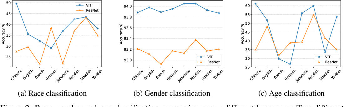 Figure 3 for Assessing Multilingual Fairness in Pre-trained Multimodal Representations