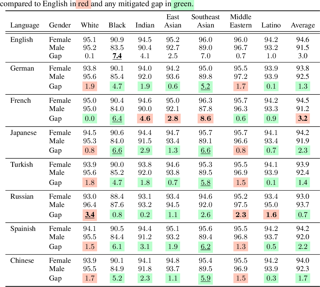Figure 2 for Assessing Multilingual Fairness in Pre-trained Multimodal Representations