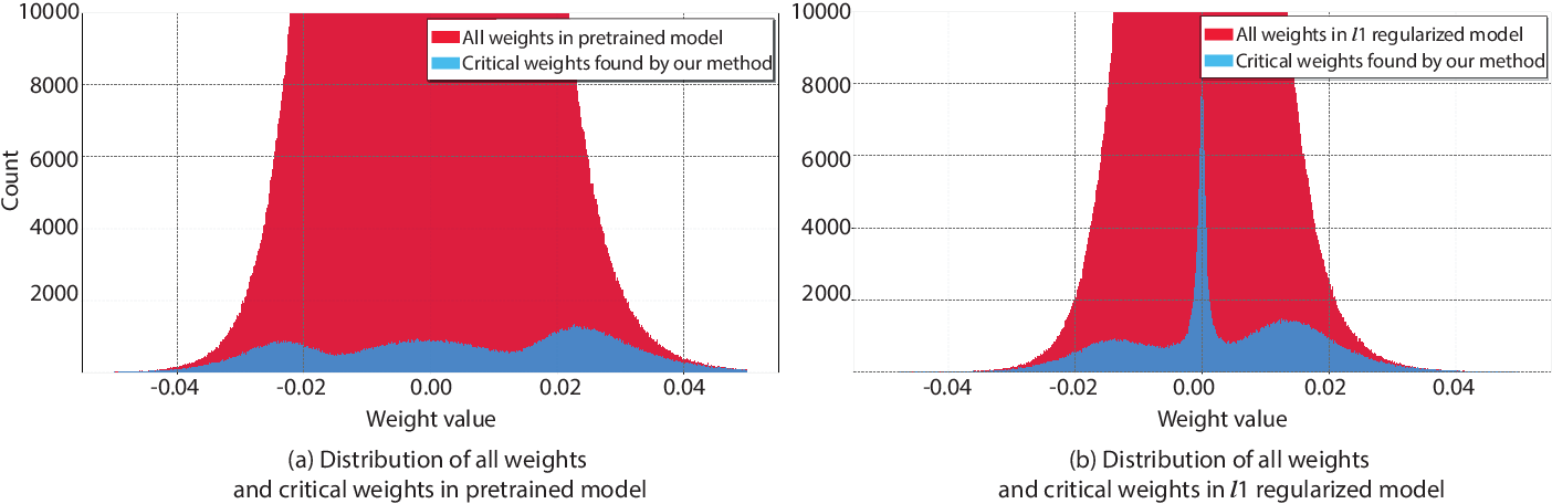 Figure 1 for A Unified DNN Weight Compression Framework Using Reweighted Optimization Methods