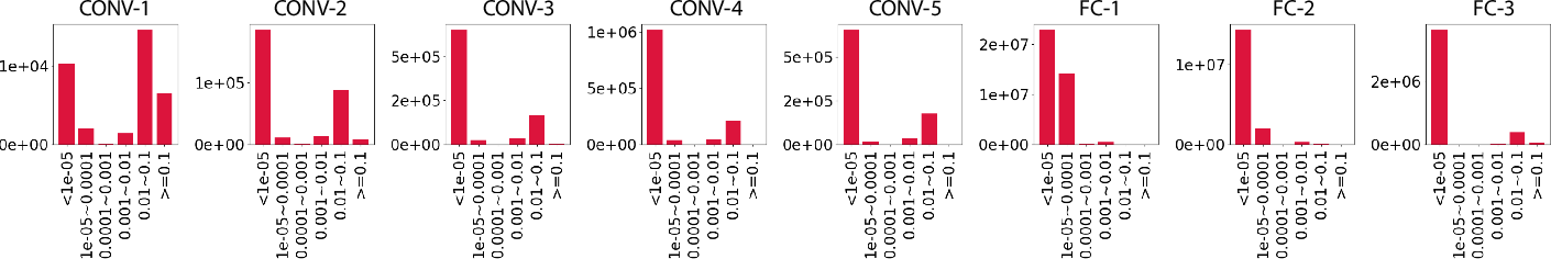 Figure 2 for A Unified DNN Weight Compression Framework Using Reweighted Optimization Methods
