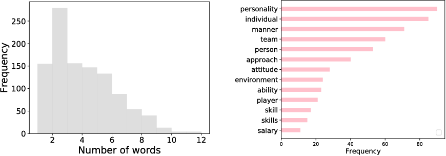 Figure 2 for Learning Representations for Soft Skill Matching
