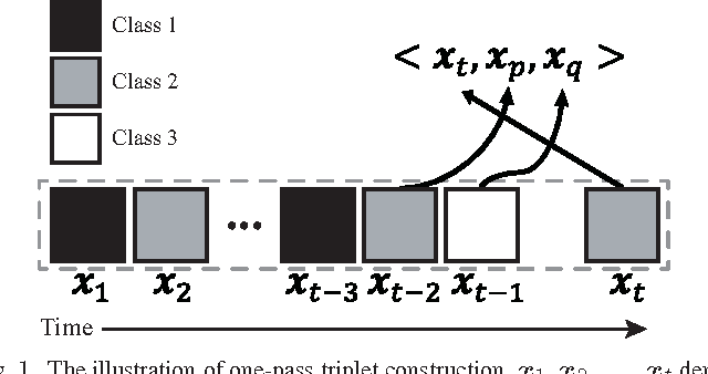 Figure 1 for OPML: A One-Pass Closed-Form Solution for Online Metric Learning
