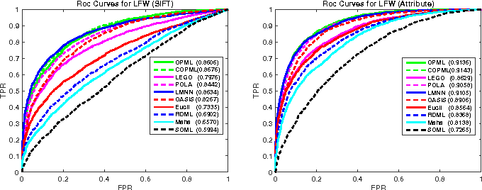 Figure 4 for OPML: A One-Pass Closed-Form Solution for Online Metric Learning