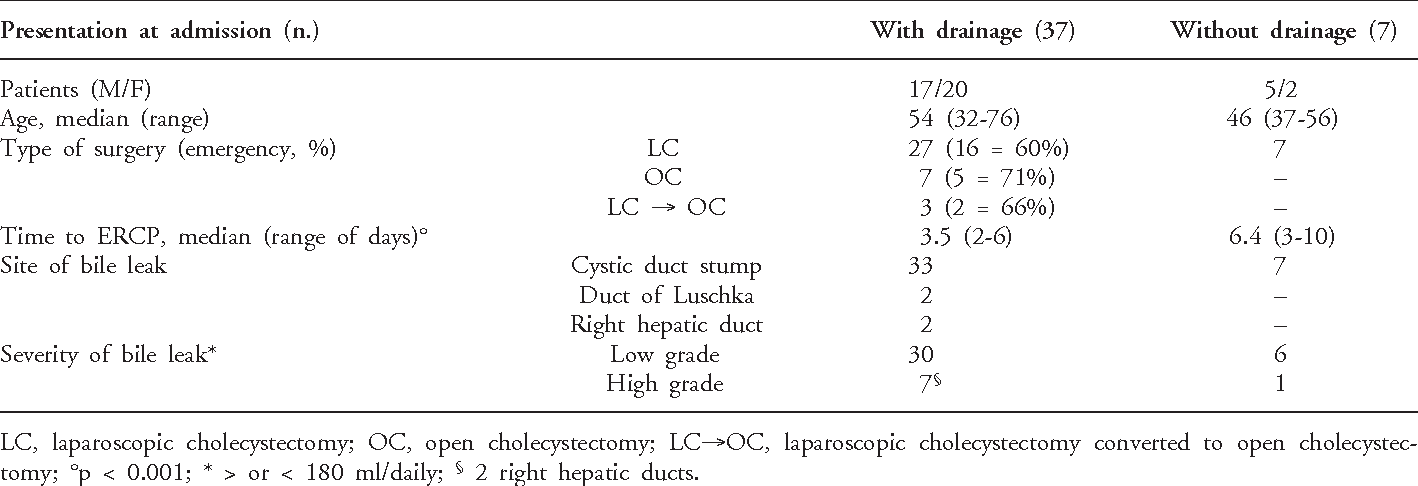 Table II from Bile leaks after videolaparoscopic