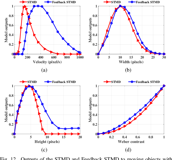 Figure 4 for Does Time-Delay Feedback Matter to Small Target Motion Detection Against Complex Dynamic Environments?